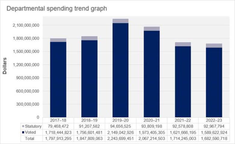 Department Spending Trend Graph